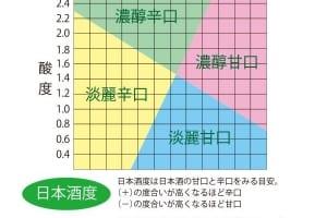 【「日本酒度」等於酒精濃度? 】